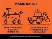Mise Curiosity na Mars 48 mld. Kč vs. navýšení ceny tunelu Blanka 16 mld. Kč