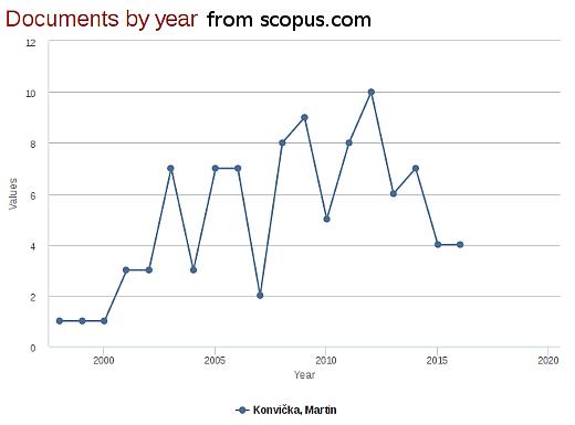 Počet publikací v jednotlivých letech