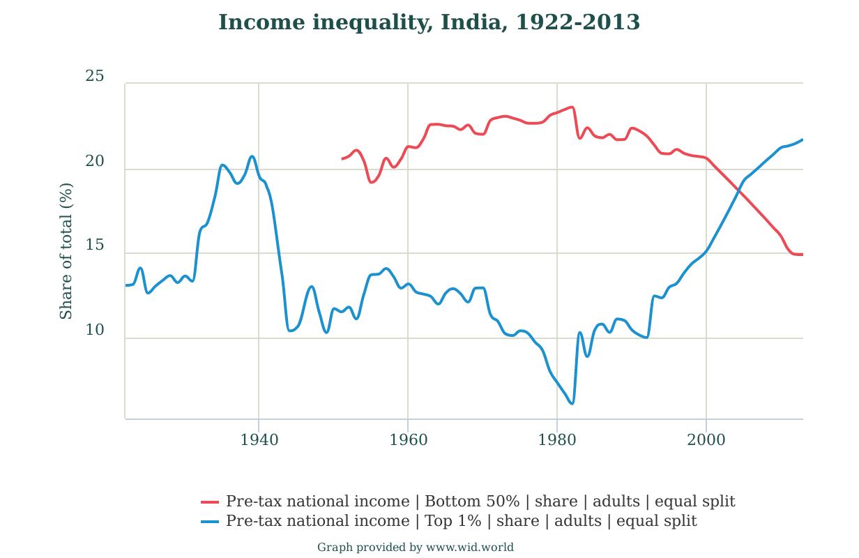 India1951-2013income1pc