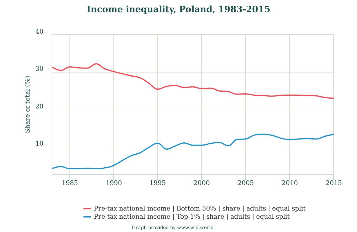 Poland1983-2015income1pc