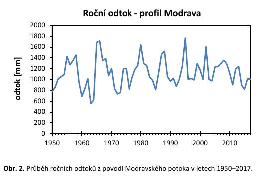 Graf ročního odtoku na Modravě
